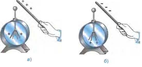 каким знаком зарядится листочки электроскопа если к стержню